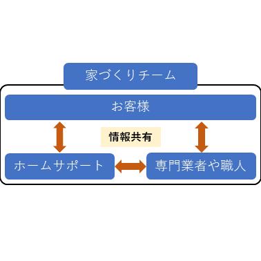 家づくりチームの情報の流れ