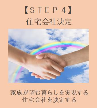 住宅会社選定 STEP4 住宅会社決定 家族が望む暮らしを実現する住宅会社を決定する。