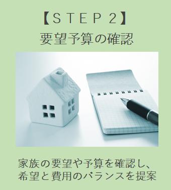 リフォーム STEP2 要望予算の確認 家族の要望や予算を確認し、希望と費用のバランスを提案