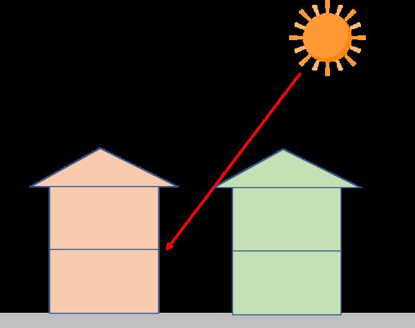 横から見た建物 隣家の位置や高さによって日の当たり方が変わってくる