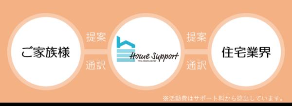 家族のための家づくりサポート活動 ご家族様=ホームサポート=住宅業界 の間に立つ通訳者、そして提案者としてもっと愉しく、思い通りになるようにするための活動です。