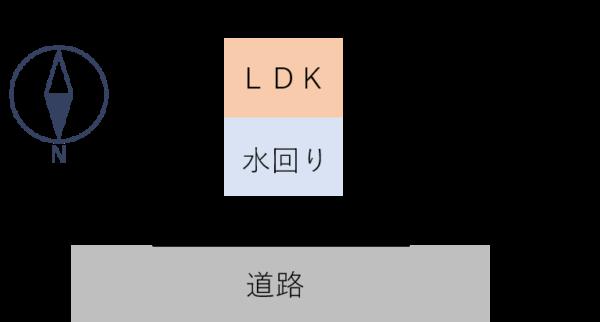 日当たり 水回り、LDKの配置 上が南側 下が北側